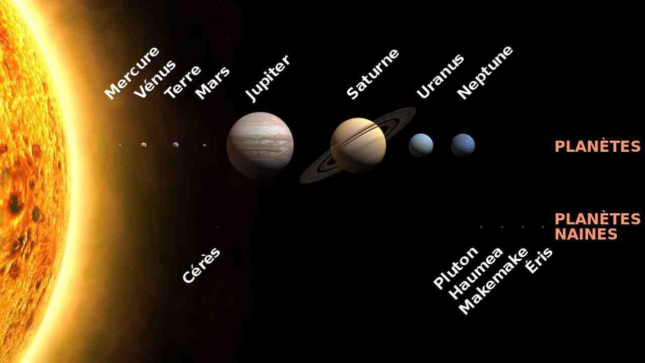 Les 8 planètes du système solaire ?